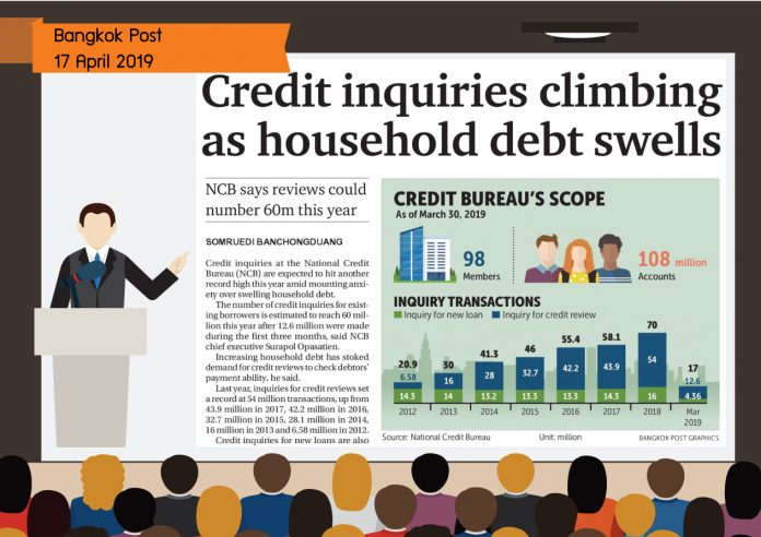 Credit inquiries climbing as household debt swells